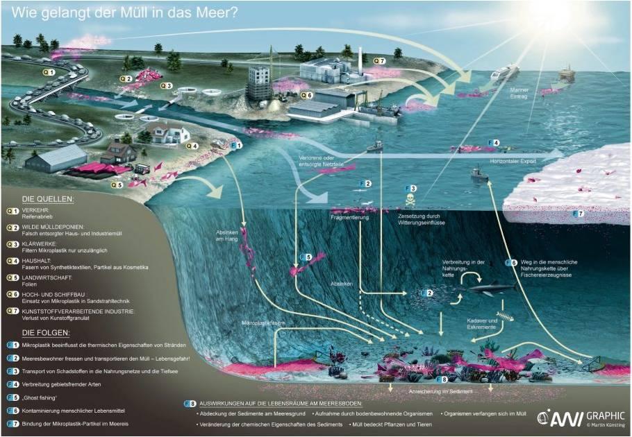 Wie gelangt der Müll in das Meer? Die Grafik illustriert die Quellen und Verbreitungswege von Plastikmüll und Mikroplastik. Grafik: Künsting/Alfred Wegener